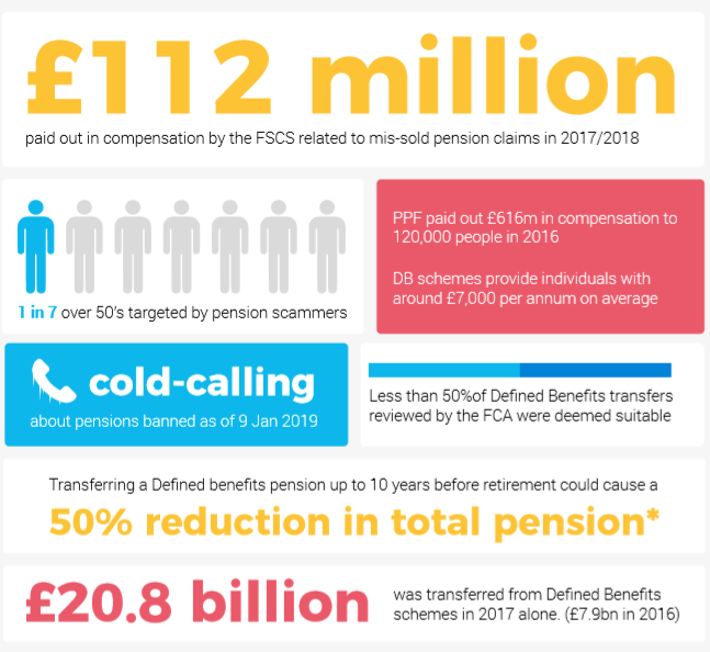 A set of facts from the FSCS, FCA, PPF and others about pension mis-selling